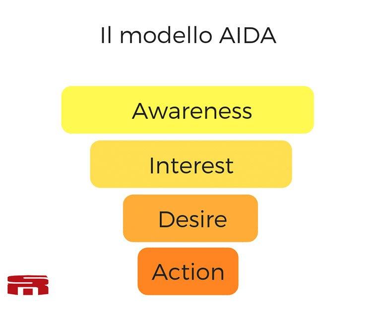 funnel marketing modello AIDA
