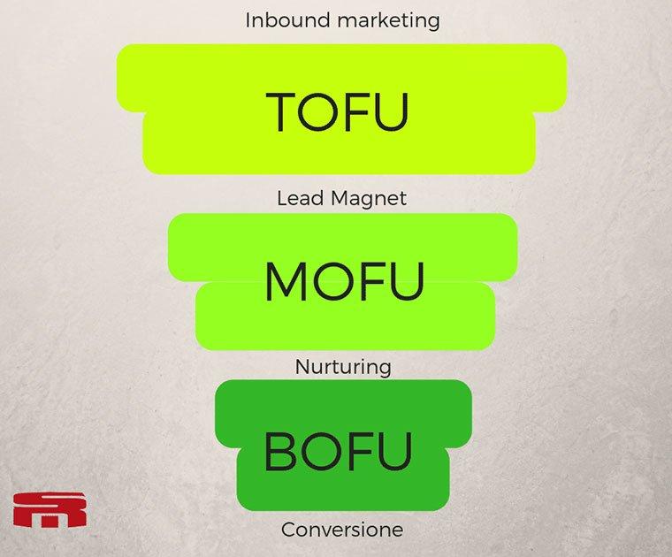 struttura di un funnel marketing