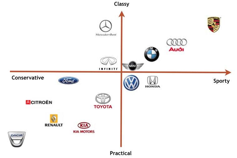 diagramma cartesiano del posizionamento marketing
